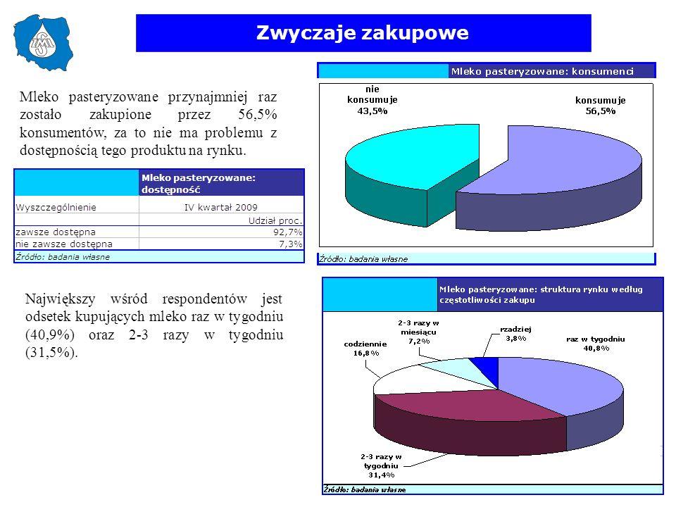 Zwyczaje zakupowe Mleko pasteryzowane przynajmniej raz zostało zakupione przez 56,5% konsumentów, za to nie ma problemu z dostępnością tego produktu n
