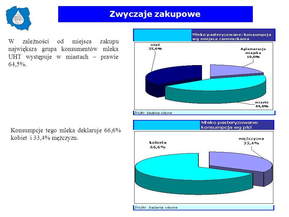 Zwyczaje zakupowe W zależności od miejsca zakupu największa grupa konsumentów mleka UHT występuje w miastach – prawie 64,5%. Konsumpcje tego mleka dek