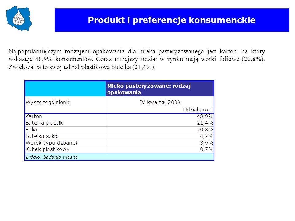 Produkt i preferencje konsumenckie Najpopularniejszym rodzajem opakowania dla mleka pasteryzowanego jest karton, na który wskazuje 48,9% konsumentów.