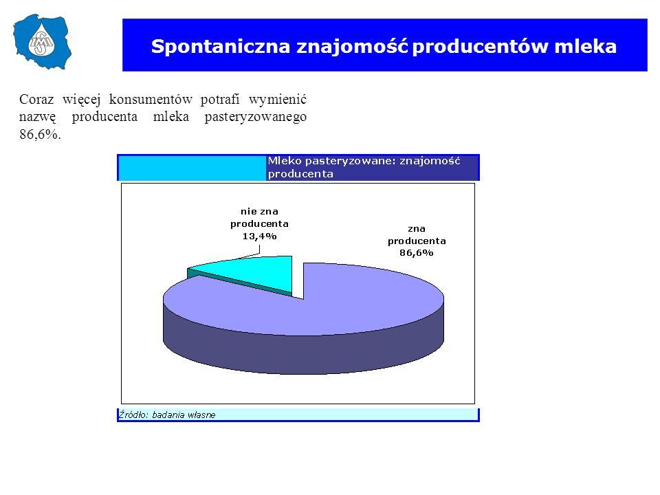 Spontaniczna znajomość producentów mleka Coraz więcej konsumentów potrafi wymienić nazwę producenta mleka pasteryzowanego 86,6%.