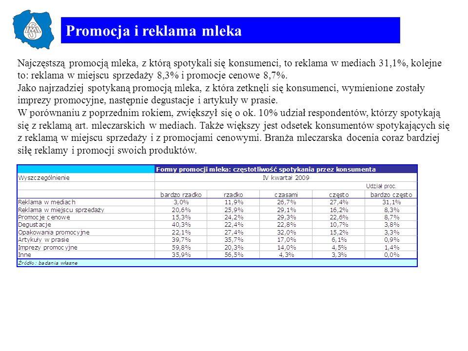 Promocja i reklama mleka Najczęstszą promocją mleka, z którą spotykali się konsumenci, to reklama w mediach 31,1%, kolejne to: reklama w miejscu sprze