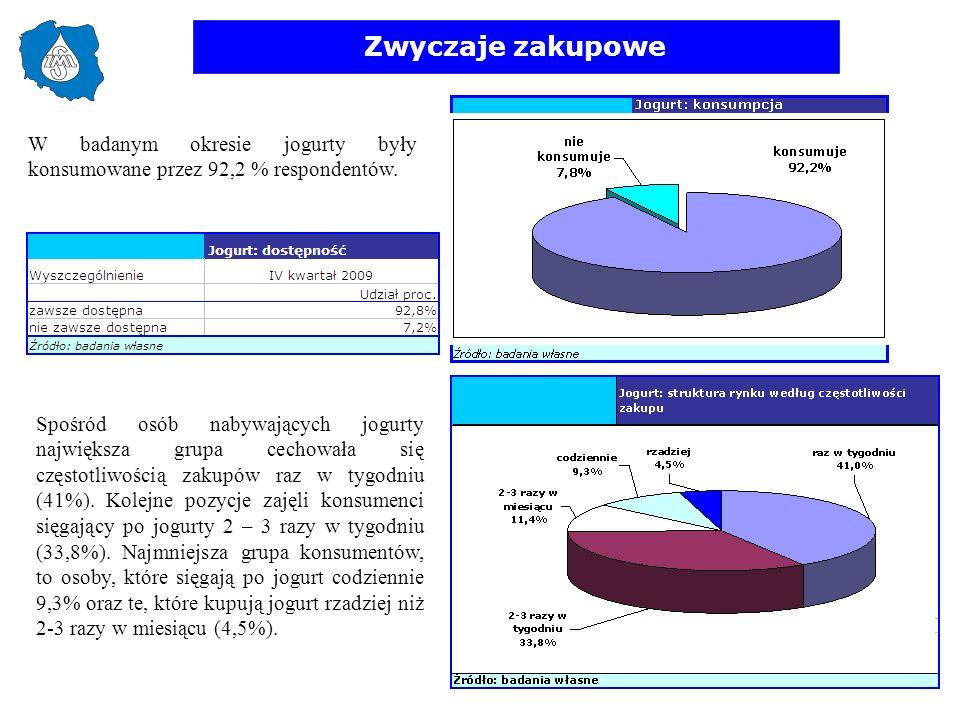 Zwyczaje zakupowe W badanym okresie jogurty były konsumowane przez 92,2 % respondentów. Spośród osób nabywających jogurty największa grupa cechowała s