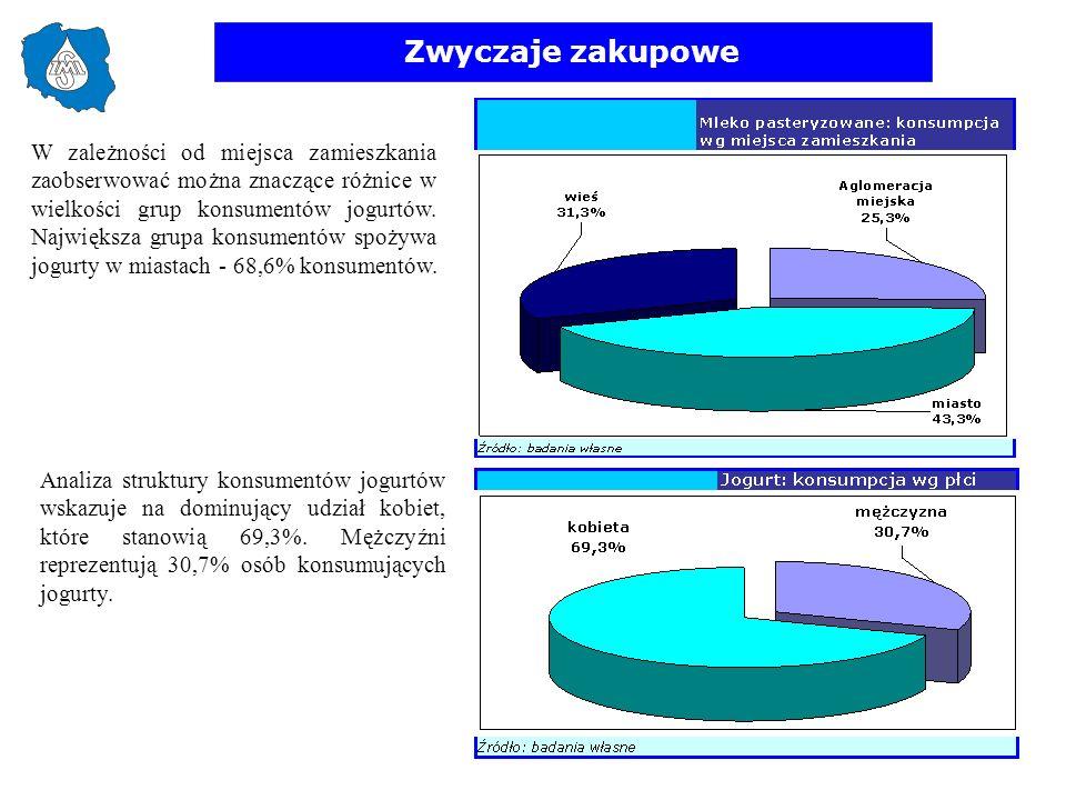 Zwyczaje zakupowe W zależności od miejsca zamieszkania zaobserwować można znaczące różnice w wielkości grup konsumentów jogurtów. Największa grupa kon
