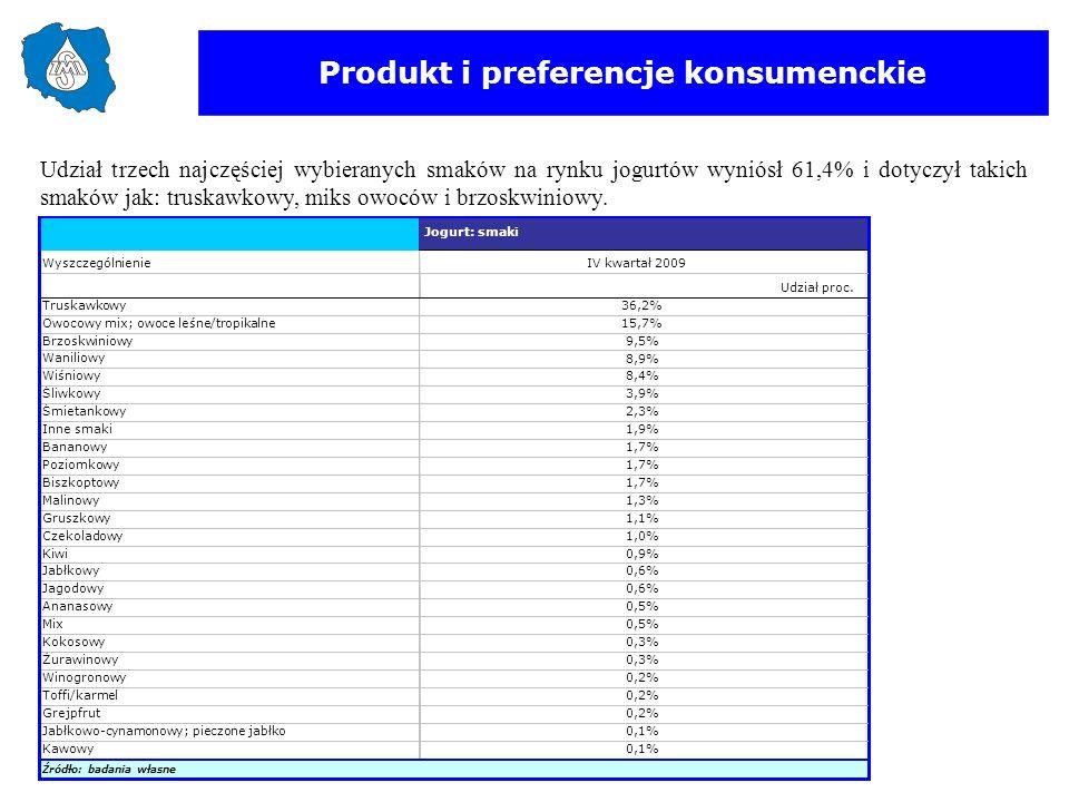 Produkt i preferencje konsumenckie Udział trzech najczęściej wybieranych smaków na rynku jogurtów wyniósł 61,4% i dotyczył takich smaków jak: truskawk