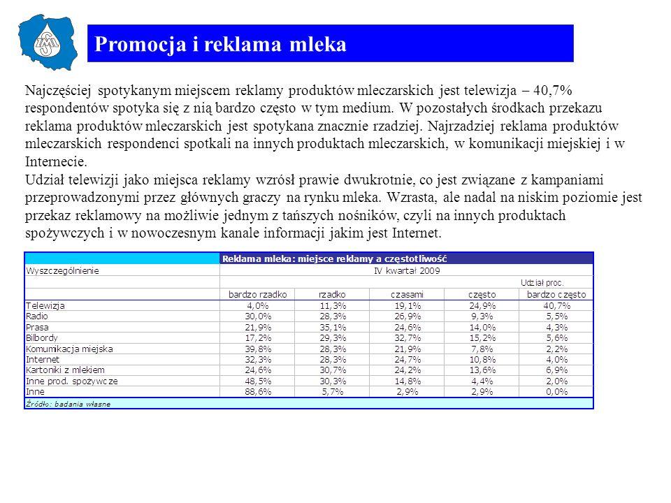Promocja i reklama mleka Najczęściej spotykanym miejscem reklamy produktów mleczarskich jest telewizja – 40,7% respondentów spotyka się z nią bardzo c
