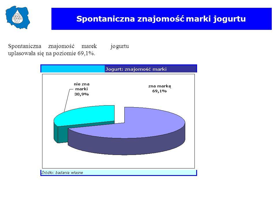 Spontaniczna znajomość marki jogurtu Spontaniczna znajomość marek jogurtu uplasowała się na poziomie 69,1%.