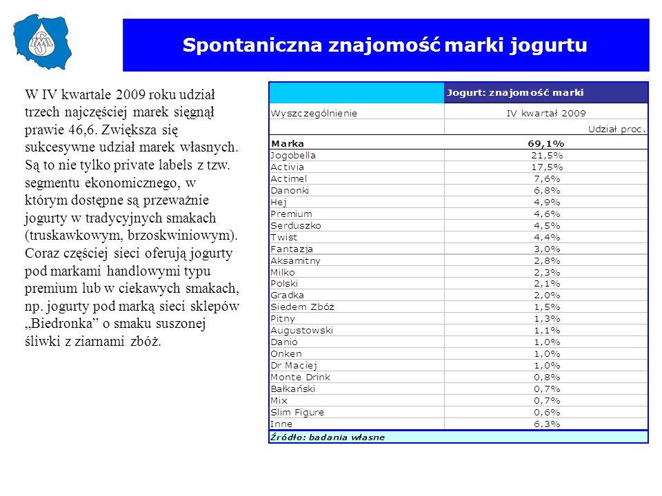 Spontaniczna znajomość marki jogurtu W IV kwartale 2009 roku udział trzech najczęściej marek sięgnął prawie 46,6. Zwiększa się sukcesywne udział marek