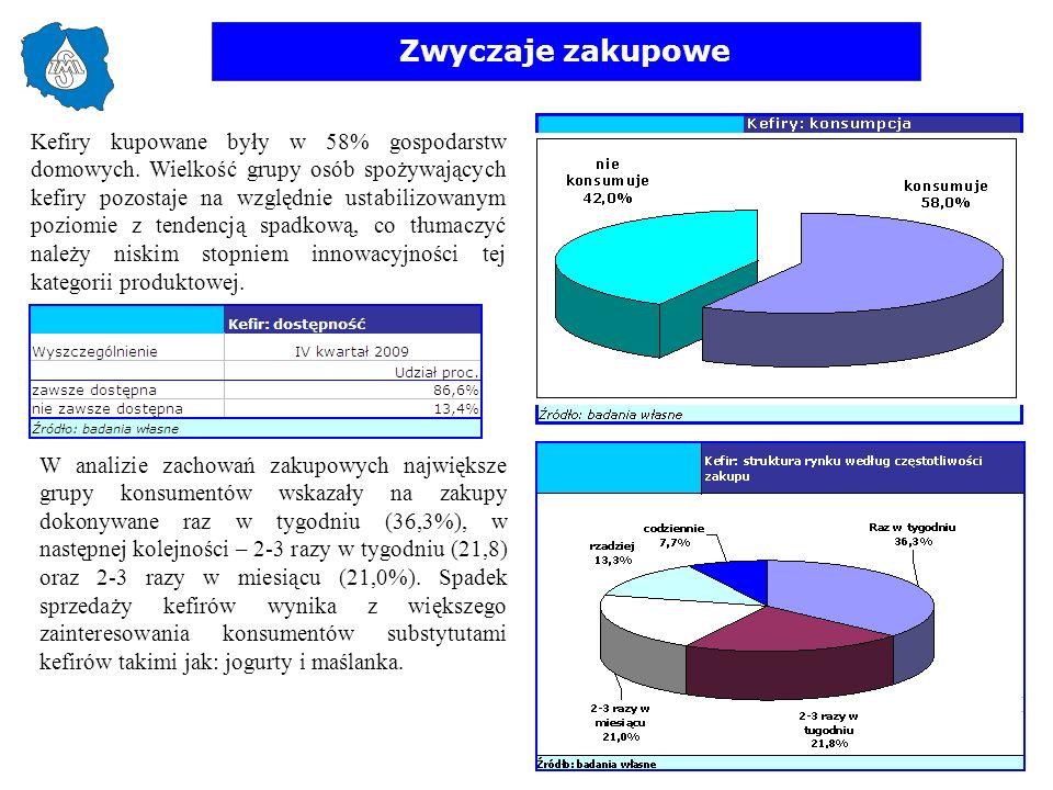 Zwyczaje zakupowe Kefiry kupowane były w 58% gospodarstw domowych. Wielkość grupy osób spożywających kefiry pozostaje na względnie ustabilizowanym poz