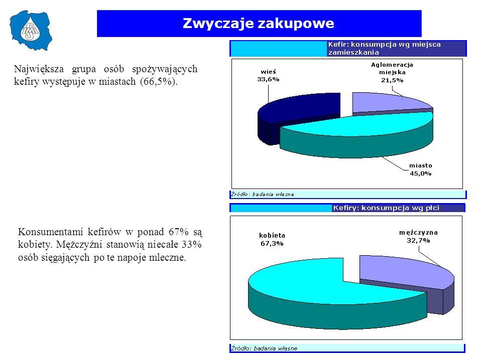 Zwyczaje zakupowe Największa grupa osób spożywających kefiry występuje w miastach (66,5%). Konsumentami kefirów w ponad 67% są kobiety. Mężczyźni stan
