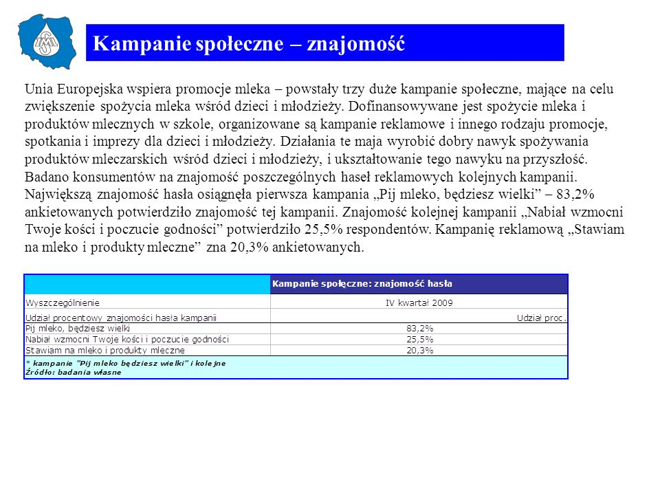 Spontaniczna znajomość producentów mleka Najwyższą spontaniczną znajomość uzyskała SM Mlekovita (29,%).