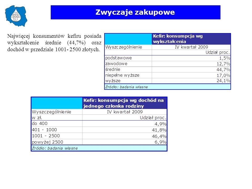 Zwyczaje zakupowe Najwięcej konsumentów kefiru posiada wykształcenie średnie (44,7%) oraz dochód w przedziale 1001- 2500 złotych.