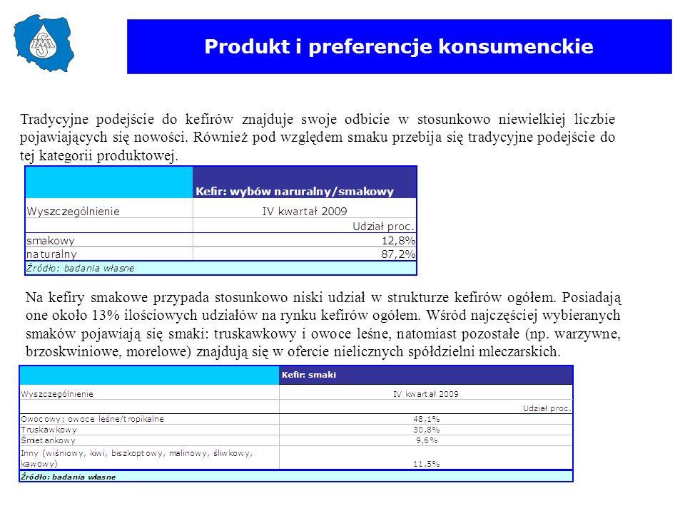 Produkt i preferencje konsumenckie Tradycyjne podejście do kefirów znajduje swoje odbicie w stosunkowo niewielkiej liczbie pojawiających się nowości.