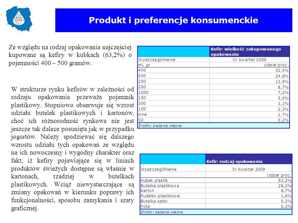Produkt i preferencje konsumenckie Ze względu na rodzaj opakowania najczęściej kupowane są kefiry w kubkach (63,2%) o pojemności 400 – 500 gramów. W s