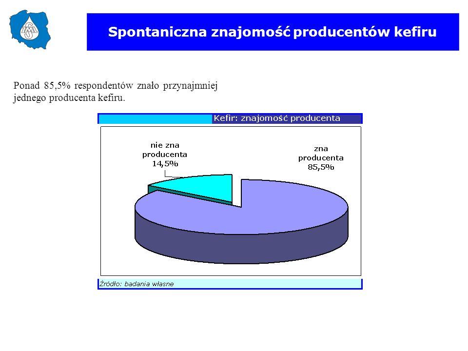Spontaniczna znajomość producentów kefiru Ponad 85,5% respondentów znało przynajmniej jednego producenta kefiru.