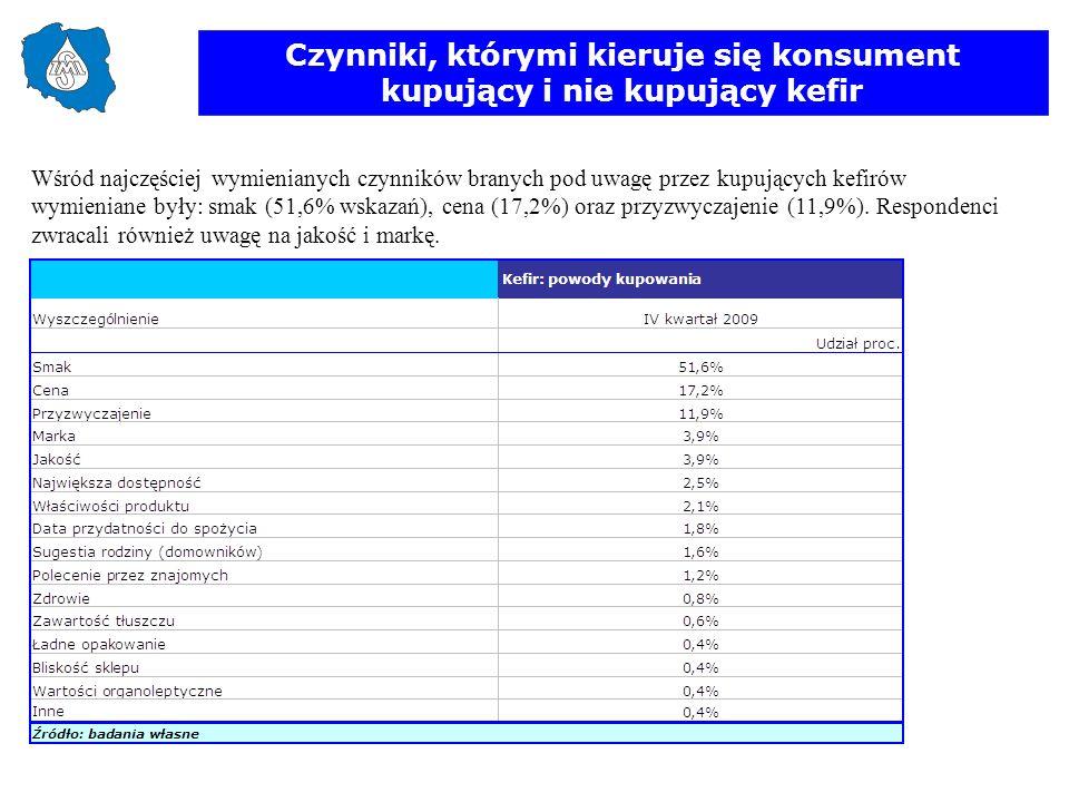 Czynniki, którymi kieruje się konsument kupujący i nie kupujący kefir Wśród najczęściej wymienianych czynników branych pod uwagę przez kupujących kefi