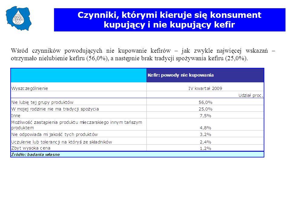 Czynniki, którymi kieruje się konsument kupujący i nie kupujący kefir Wśród czynników powodujących nie kupowanie kefirów – jak zwykle najwięcej wskaza