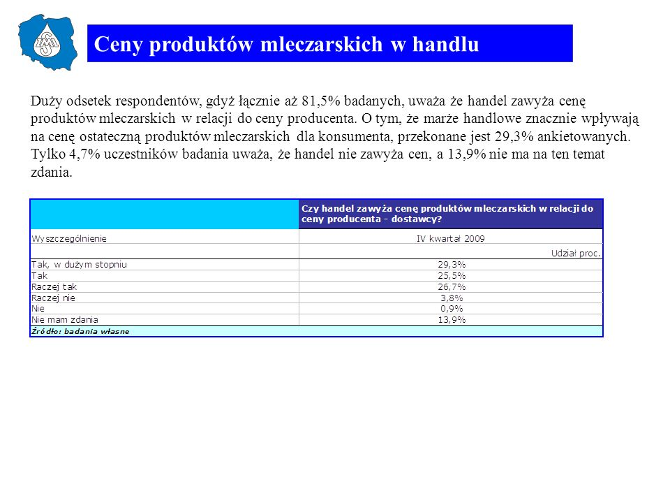 Ceny produktów mleczarskich w handlu Podobny udział respondentów (łącznie 81,1%) uważających, że handel zawyża ceny, jest za wprowadzeniem cen sugerowanych przez producentów artykułów mleczarskich i drukowanie ich na opakowaniu.