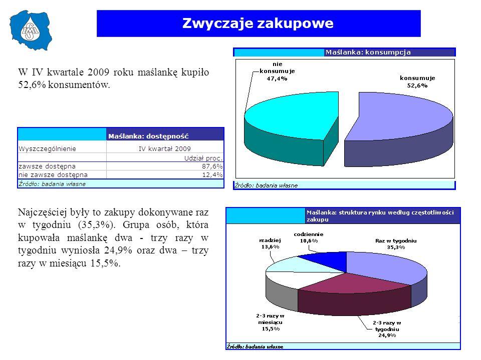 Zwyczaje zakupowe W IV kwartale 2009 roku maślankę kupiło 52,6% konsumentów. Najczęściej były to zakupy dokonywane raz w tygodniu (35,3%). Grupa osób,