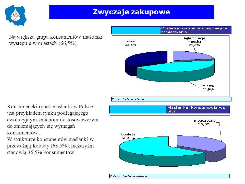 Zwyczaje zakupowe Największa grupa konsumentów maślanki występuje w miastach (66,5%). Konsumencki rynek maślanki w Polsce jest przykładem rynku podleg