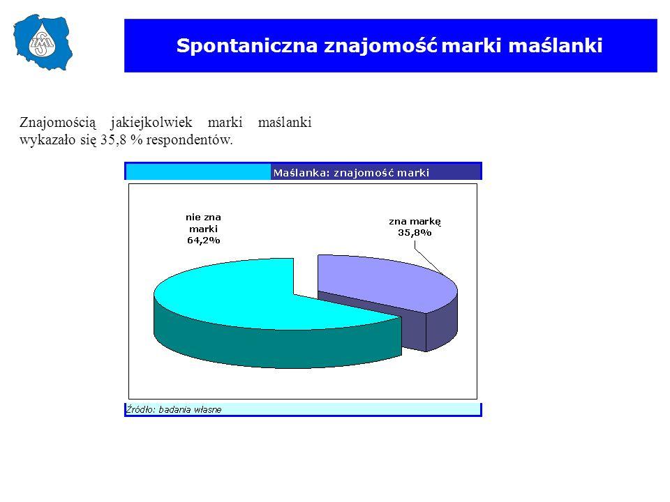 Spontaniczna znajomość marki maślanki Znajomością jakiejkolwiek marki maślanki wykazało się 35,8 % respondentów.
