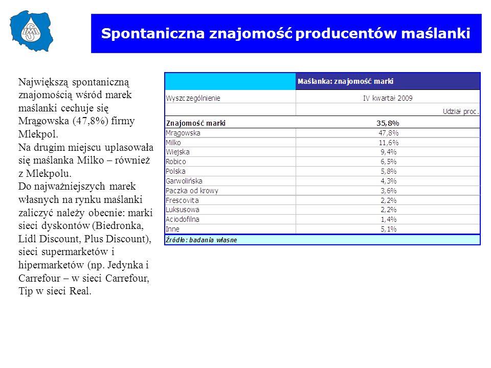 Spontaniczna znajomość producentów maślanki Największą spontaniczną znajomością wśród marek maślanki cechuje się Mrągowska (47,8%) firmy Mlekpol. Na d
