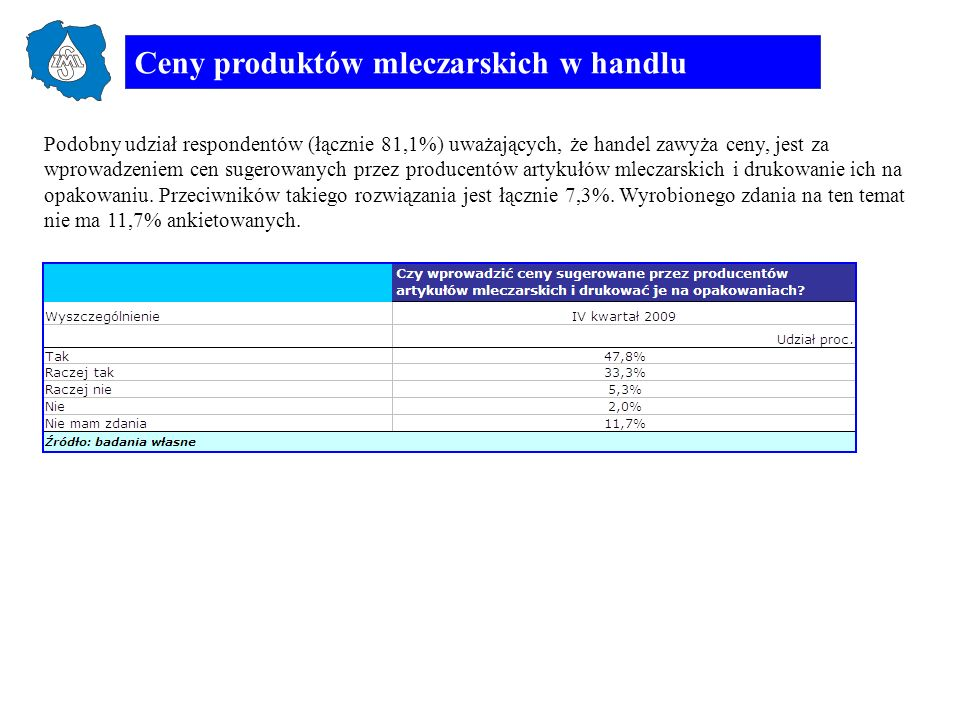 Ceny produktów mleczarskich w handlu Podobny udział respondentów (łącznie 81,1%) uważających, że handel zawyża ceny, jest za wprowadzeniem cen sugerow