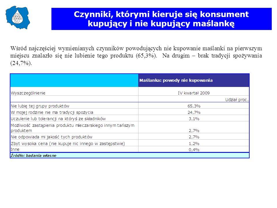 Czynniki, którymi kieruje się konsument kupujący i nie kupujący maślankę Wśród najczęściej wymienianych czynników powodujących nie kupowanie maślanki