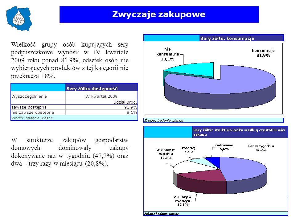 Zwyczaje zakupowe Wielkość grupy osób kupujących sery podpuszczkowe wynosił w IV kwartale 2009 roku ponad 81,9%, odsetek osób nie wybierających produk