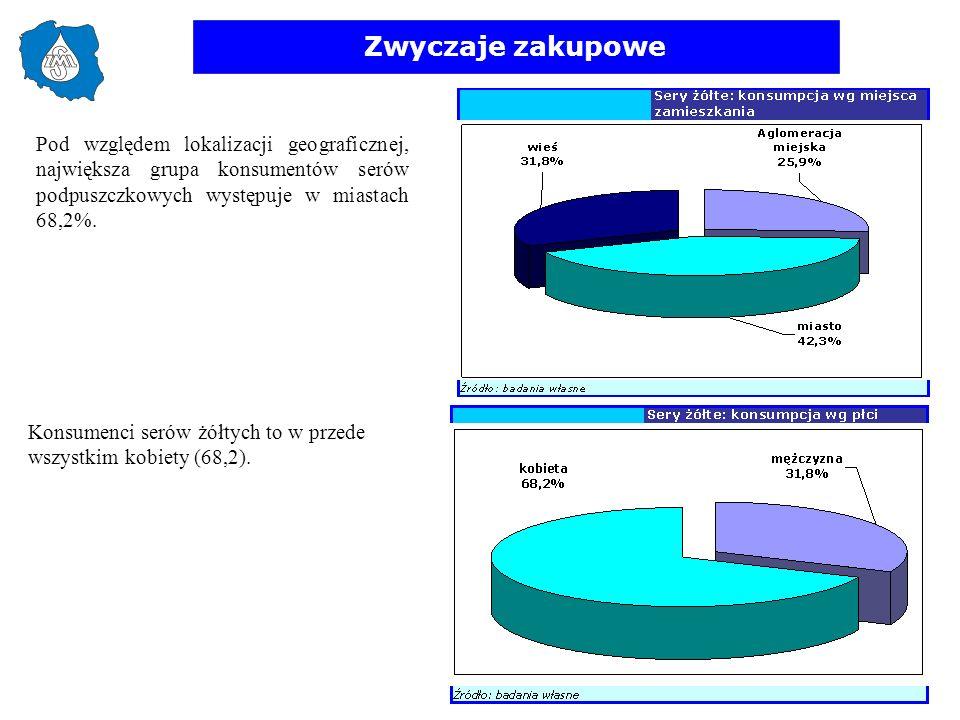 Zwyczaje zakupowe Pod względem lokalizacji geograficznej, największa grupa konsumentów serów podpuszczkowych występuje w miastach 68,2%. Konsumenci se