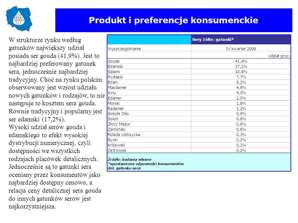 Produkt i preferencje konsumenckie W strukturze rynku według gatunków największy udział posiada ser gouda (41,9%). Jest to najbardziej preferowany gat