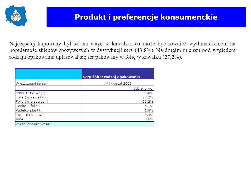 Produkt i preferencje konsumenckie Najczęściej kupowany był ser na wagę w kawałku, co może być również wytłumaczeniem na popularność sklepów spożywczy