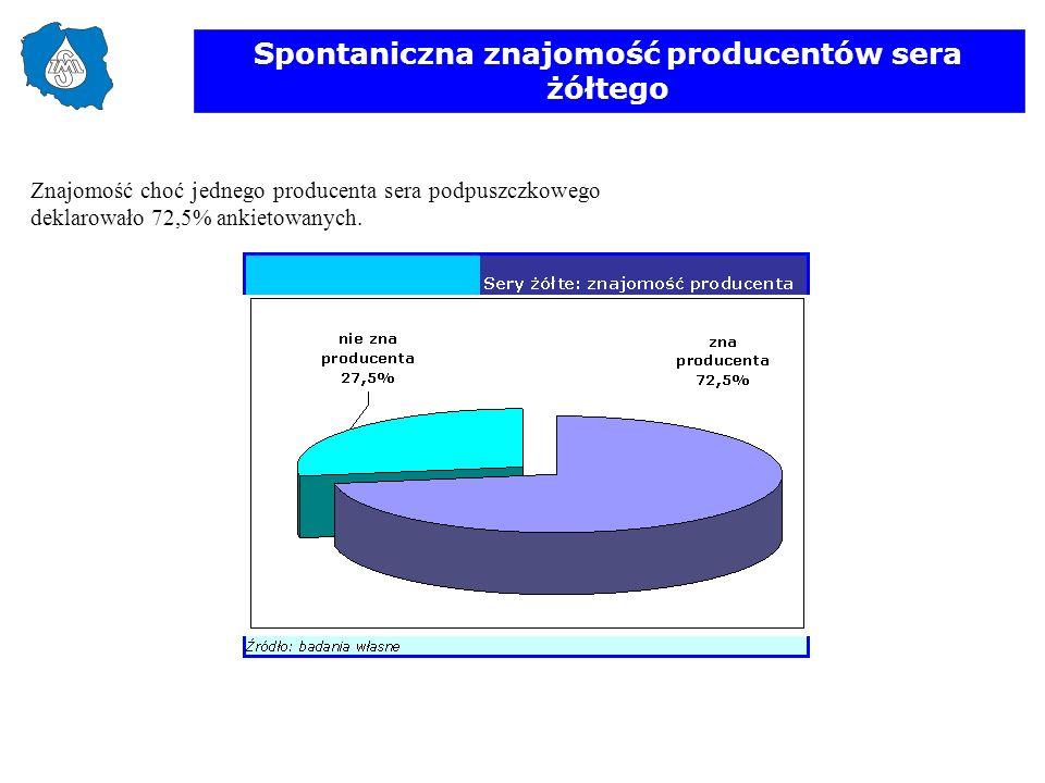 Spontaniczna znajomość producentów sera żółtego Znajomość choć jednego producenta sera podpuszczkowego deklarowało 72,5% ankietowanych.