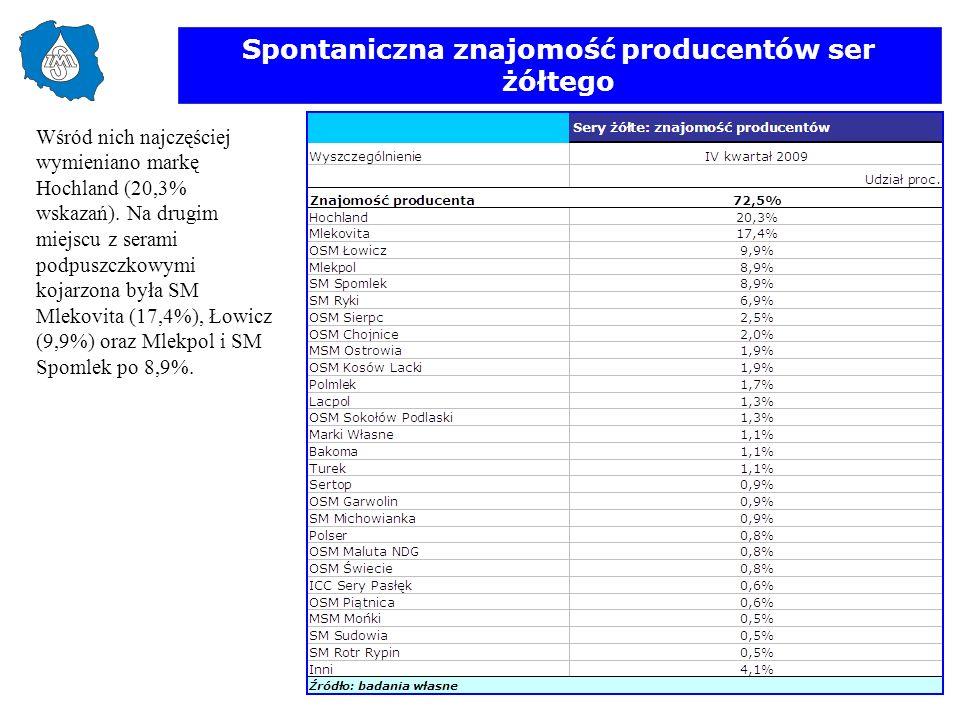 Spontaniczna znajomość producentów ser żółtego Wśród nich najczęściej wymieniano markę Hochland (20,3% wskazań). Na drugim miejscu z serami podpuszczk