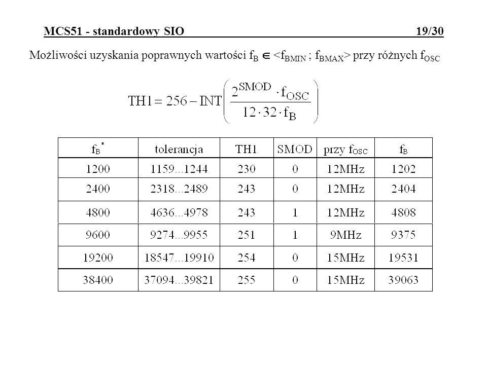 MCS51 - standardowy SIO 19/30 Możliwości uzyskania poprawnych wartości f B przy różnych f OSC