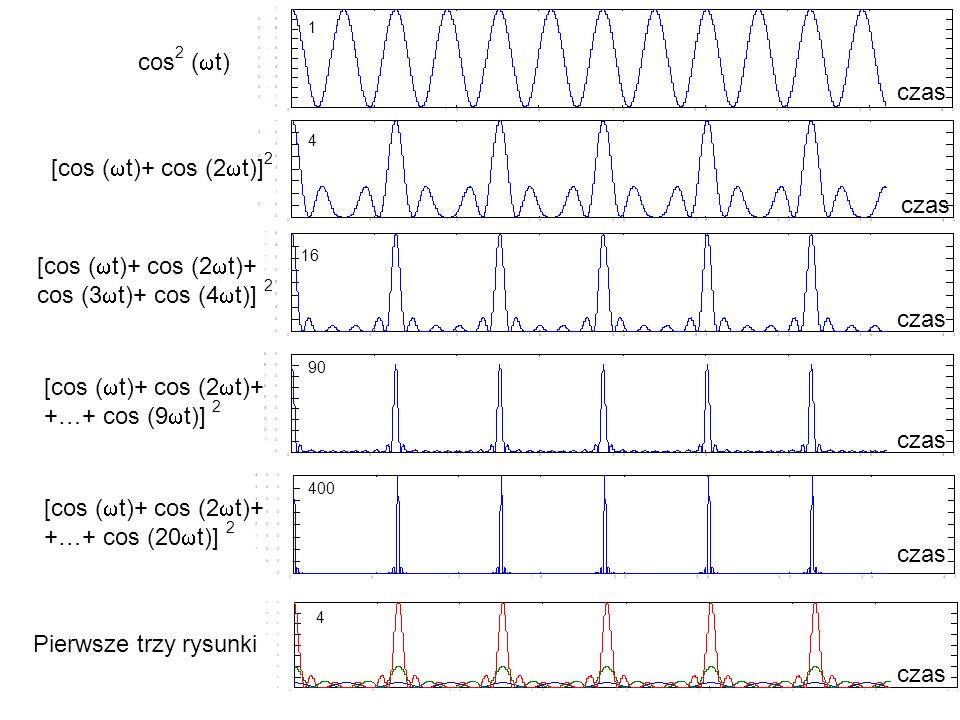 cos 2 ( t) [cos ( t)+ cos (2 t)] 2 [cos ( t)+ cos (2 t)+ cos (3 t)+ cos (4 t)] 2 [cos ( t)+ cos (2 t)+ +…+ cos (9 t)] 2 [cos ( t)+ cos (2 t)+ +…+ cos