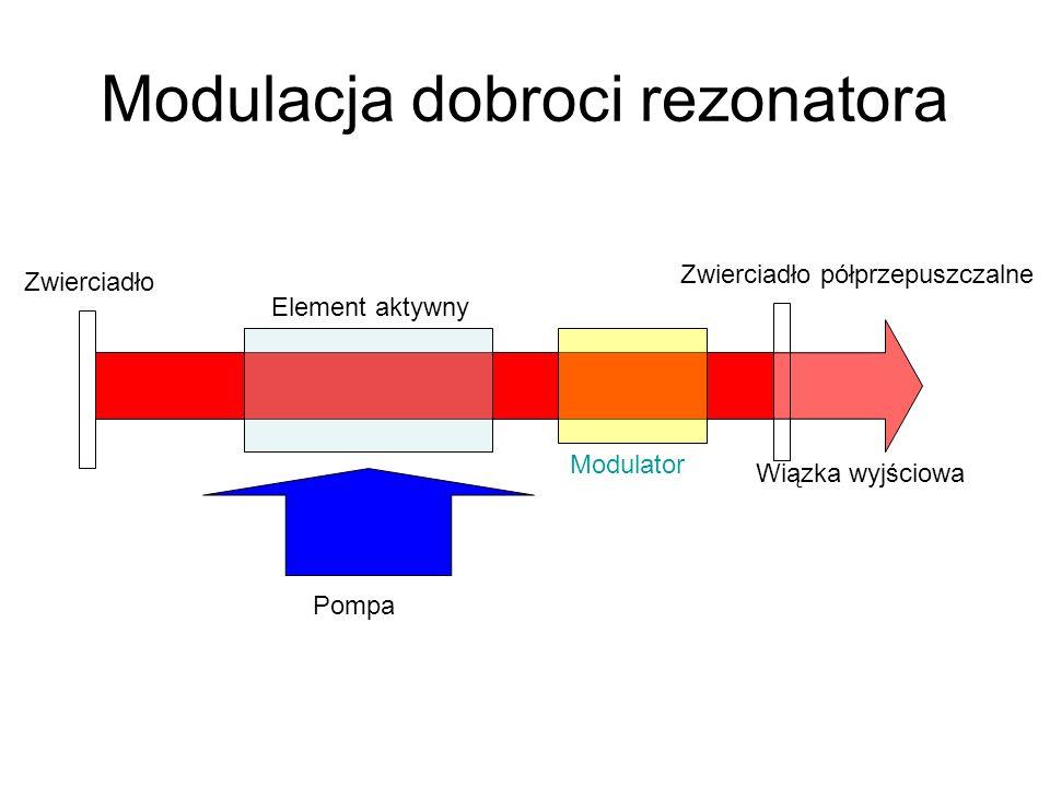Modulacja dobroci rezonatora Pompa Zwierciadło Zwierciadło półprzepuszczalne Wiązka wyjściowa Element aktywny Modulator