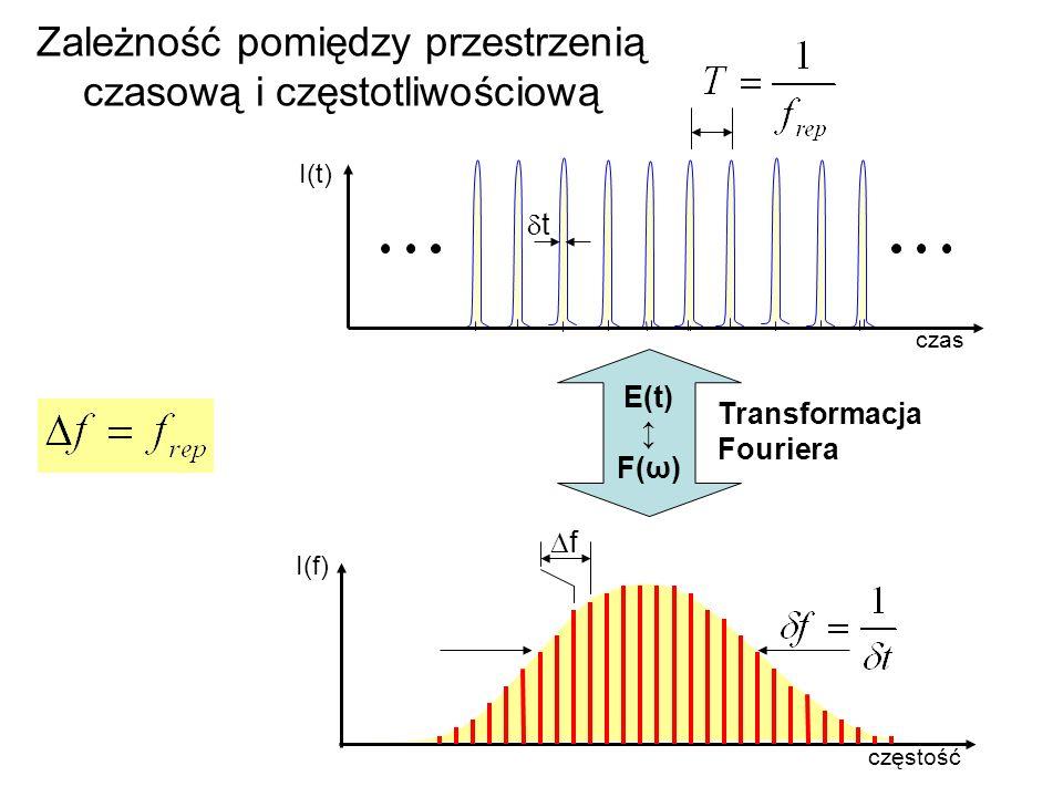 Zależność pomiędzy przestrzenią czasową i częstotliwościową f I(t) czas częstość I(f) t Transformacja Fouriera E(t) F(ω)