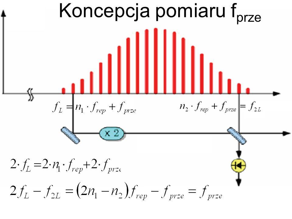 Koncepcja pomiaru f prze