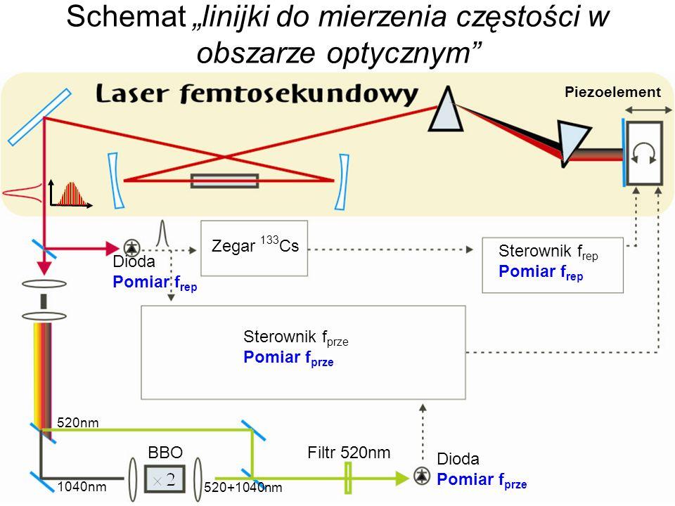 Schemat linijki do mierzenia częstości w obszarze optycznym BBO Filtr 520nm Zegar 133 Cs Sterownik f rep Pomiar f rep Sterownik f prze Pomiar f prze D