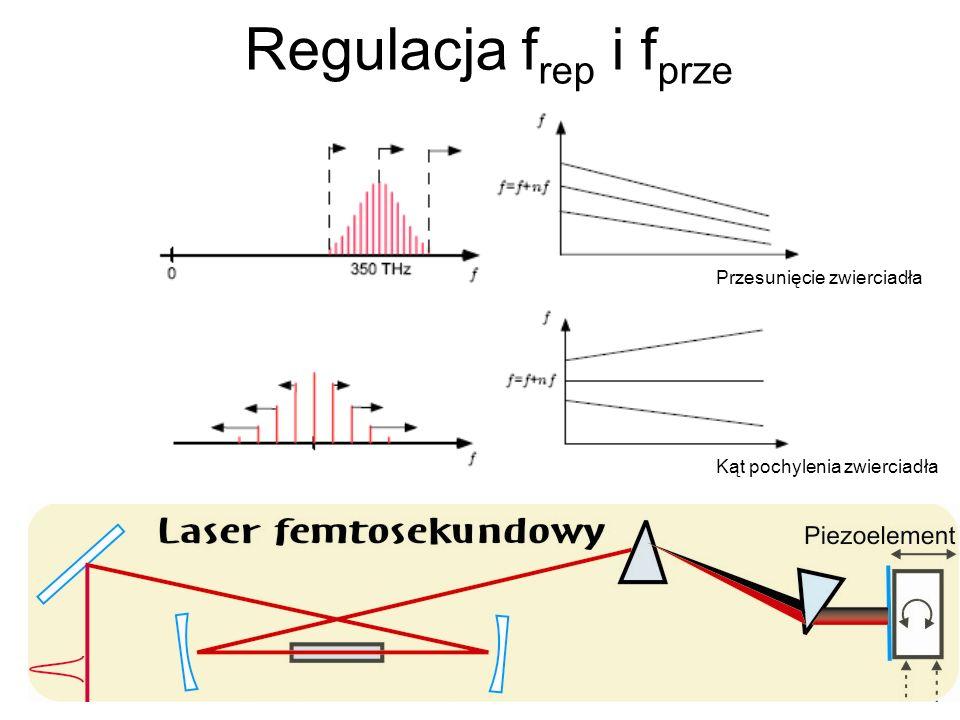 Regulacja f rep i f prze Przesunięcie zwierciadła Kąt pochylenia zwierciadła