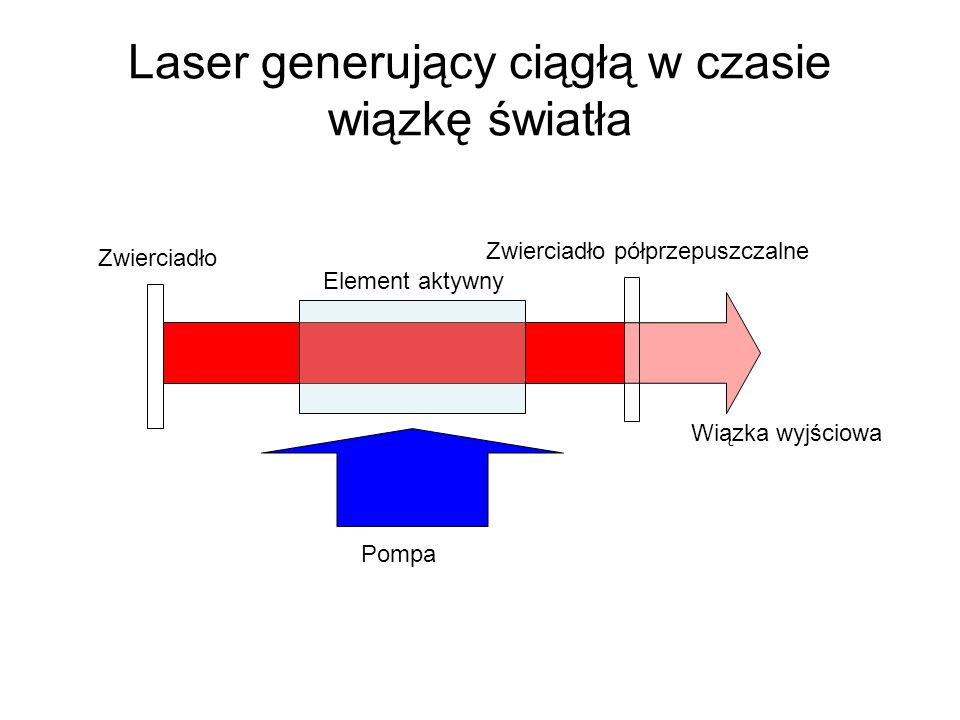 Laser generujący ciągłą w czasie wiązkę światła Pompa Zwierciadło Zwierciadło półprzepuszczalne Wiązka wyjściowa Element aktywny