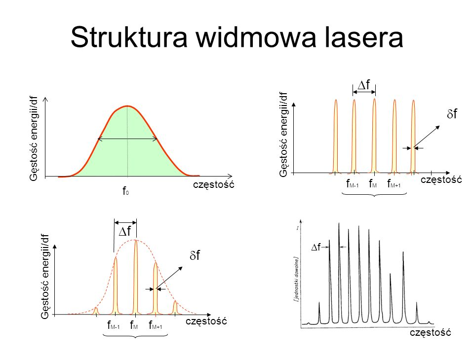 Struktura widmowa lasera f M+1 f f fMfM f M-1 częstość Gęstość energii/df f0f0 f M+1 f fMfM f M-1 f Gęstość energii/df częstość f