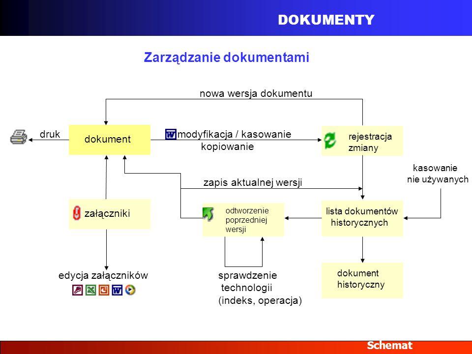 DOKUMENTY Schemat dokumentzałączniki rejestracja zmiany modyfikacja / kasowanie kopiowanie lista dokumentów historycznych odtworzenie poprzedniej wers