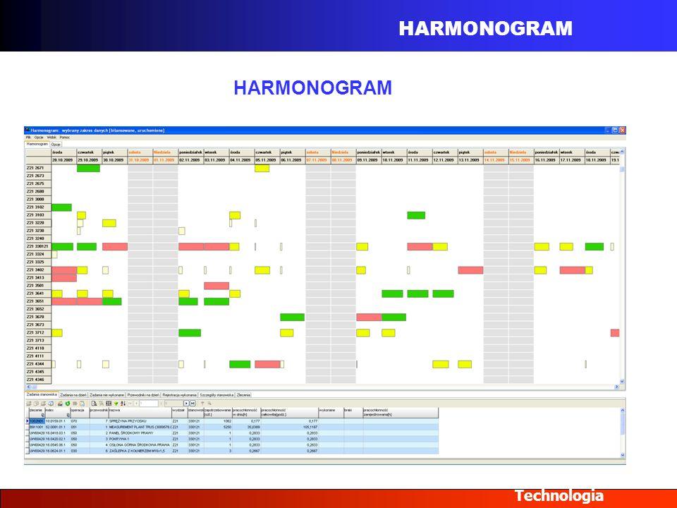 HARMONOGRAM Technologia HARMONOGRAM