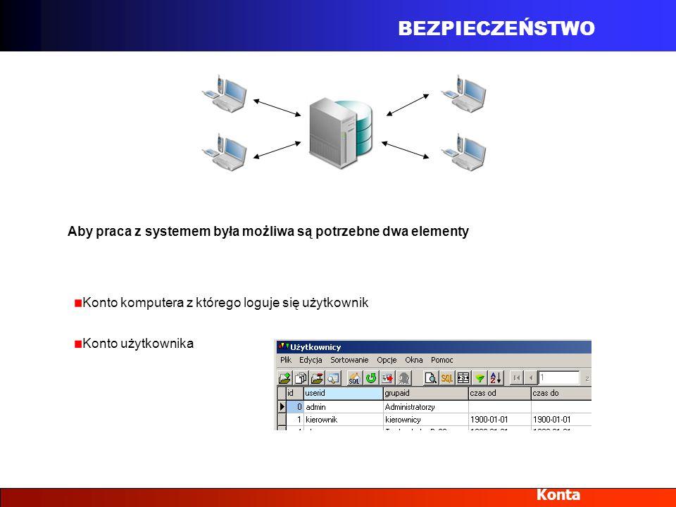 BEZPIECZEŃSTWO Konta Aby praca z systemem była możliwa są potrzebne dwa elementy Konto komputera z którego loguje się użytkownik Konto użytkownika