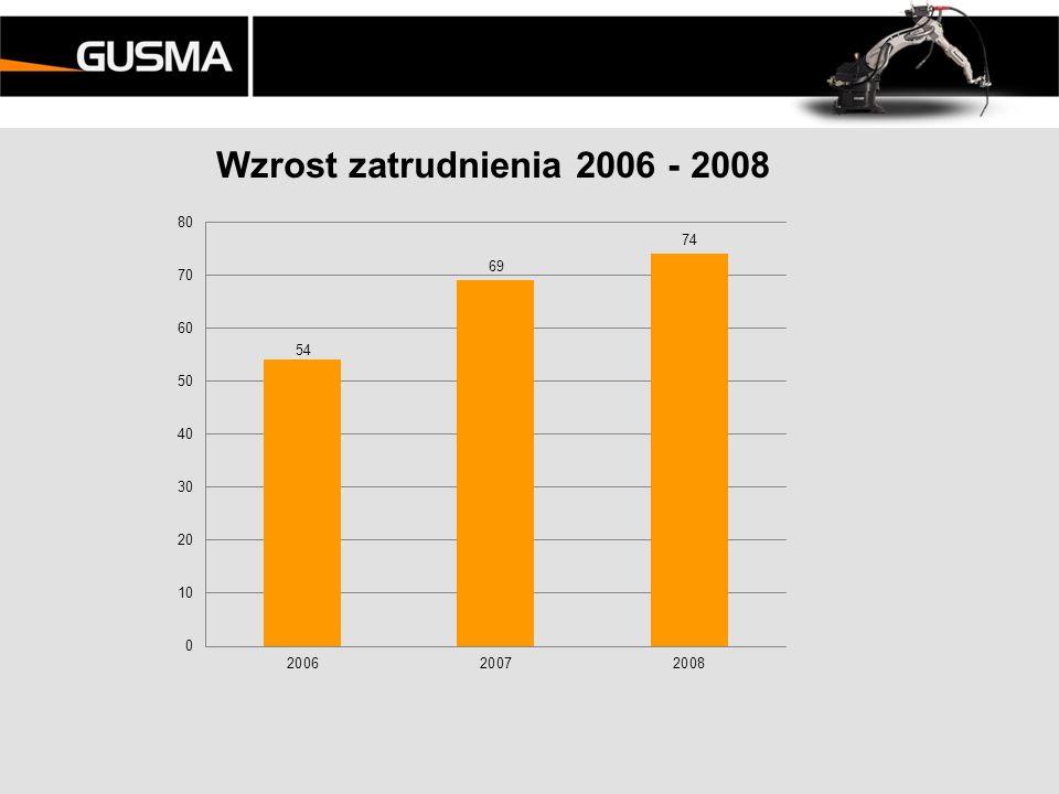 Strategia na lata 2009-2012 GUSMA – usługi produkcyjne w branży metalowej
