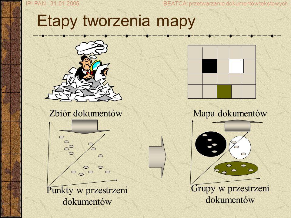IPI PAN 31.01.2005BEATCA: przetwarzanie dokumentów tekstowych Zbiór dokumentów Punkty w przestrzeni dokumentów Grupy w przestrzeni dokumentów Mapa dokumentów Etapy tworzenia mapy
