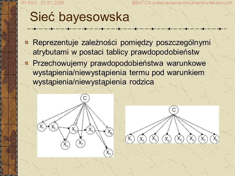 IPI PAN 31.01.2005BEATCA: przetwarzanie dokumentów tekstowych Sieć bayesowska Reprezentuje zależności pomiędzy poszczególnymi atrybutami w postaci tablicy prawdopodobieństw Przechowujemy prawdopodobieństwa warunkowe wystąpienia/niewystąpienia termu pod warunkiem wystąpienia/niewystąpienia rodzica