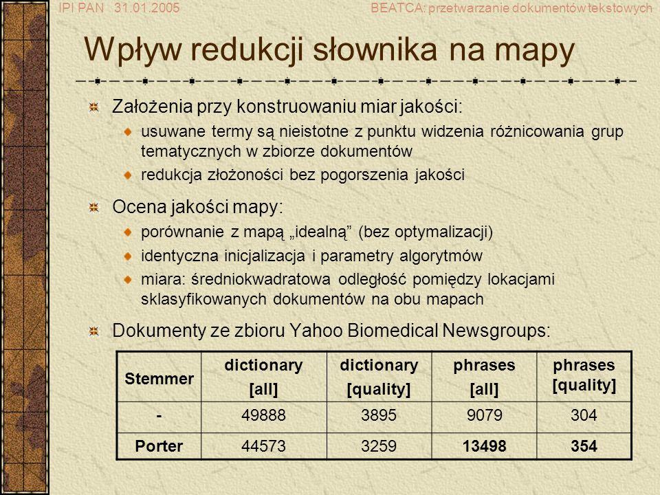 IPI PAN 31.01.2005BEATCA: przetwarzanie dokumentów tekstowych Wpływ redukcji słownika na mapy Założenia przy konstruowaniu miar jakości: usuwane termy są nieistotne z punktu widzenia różnicowania grup tematycznych w zbiorze dokumentów redukcja złożoności bez pogorszenia jakości Ocena jakości mapy: porównanie z mapą idealną (bez optymalizacji) identyczna inicjalizacja i parametry algorytmów miara: średniokwadratowa odległość pomiędzy lokacjami sklasyfikowanych dokumentów na obu mapach Dokumenty ze zbioru Yahoo Biomedical Newsgroups: Stemmer dictionary [all] dictionary [quality] phrases [all] phrases [quality] -4988838959079304 Porter44573325913498354