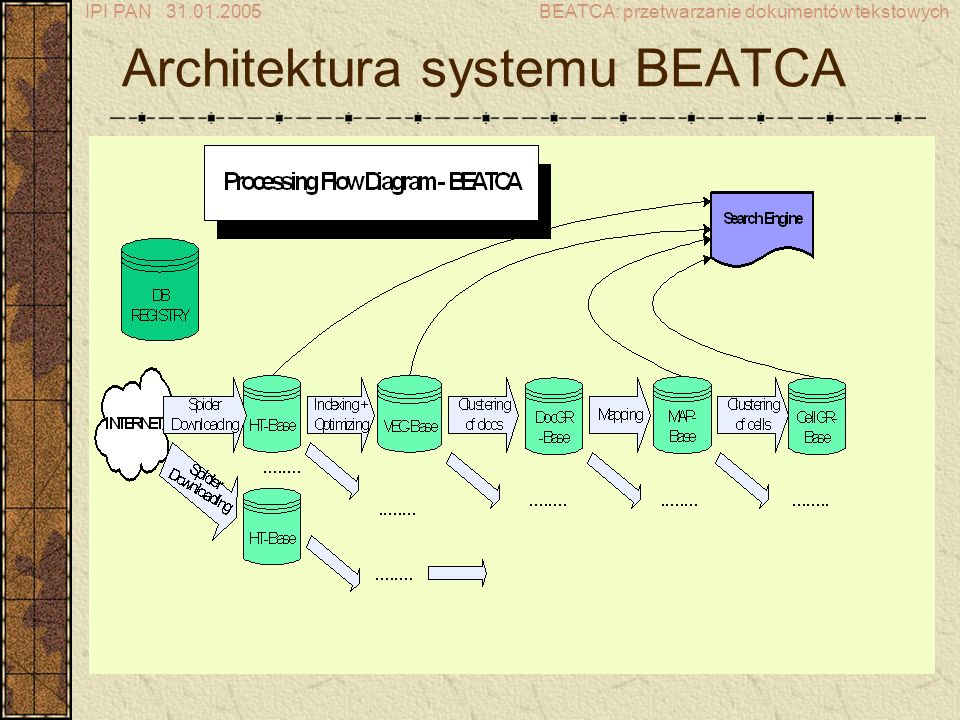 IPI PAN 31.01.2005BEATCA: przetwarzanie dokumentów tekstowych Wyniki eksperymentalne eksperymenty przeprowadzono na podzbiorze zbioru 20 Yahoo Biomedical newsgroups (1697 dokumentów, ok.